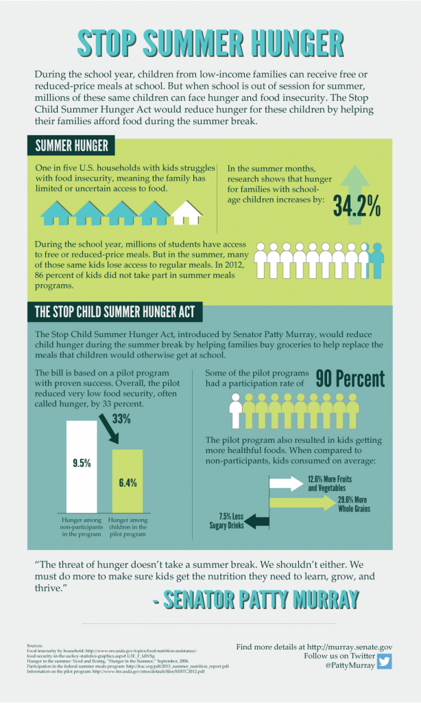 stop-child-summer-hunger-act-infographic